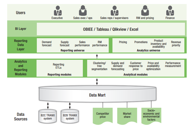 The Intersection Of Revenue Management And Business Intelligence