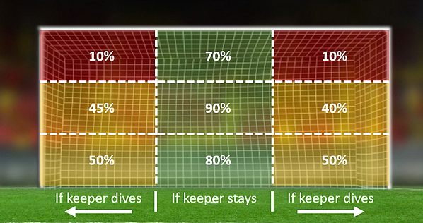 Leverage Data like a World Cup Champion