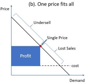 YOUR CUSTOMERS AREN'T ALL THE SAME, SO WHY DO YOU PRICE THEM THAT WAY?