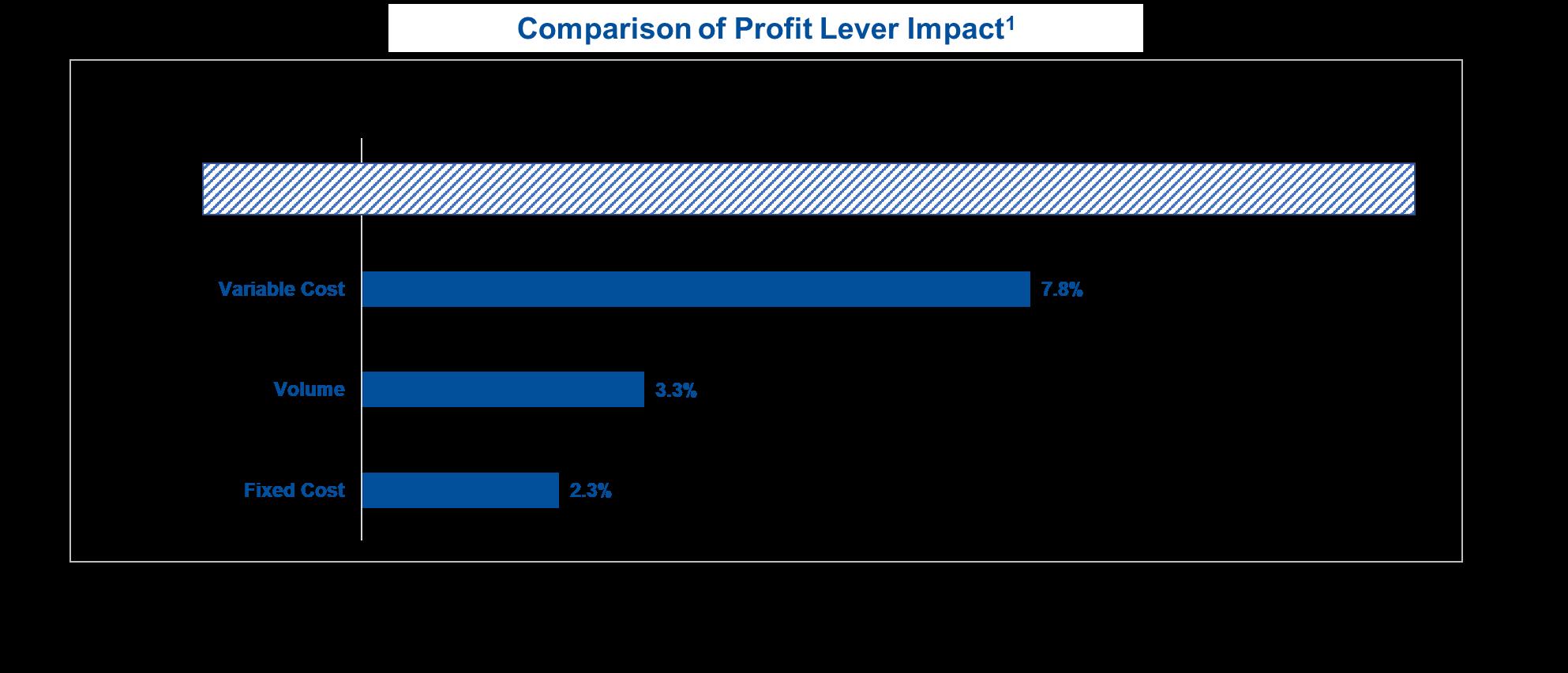 graphic-profit-lever-1