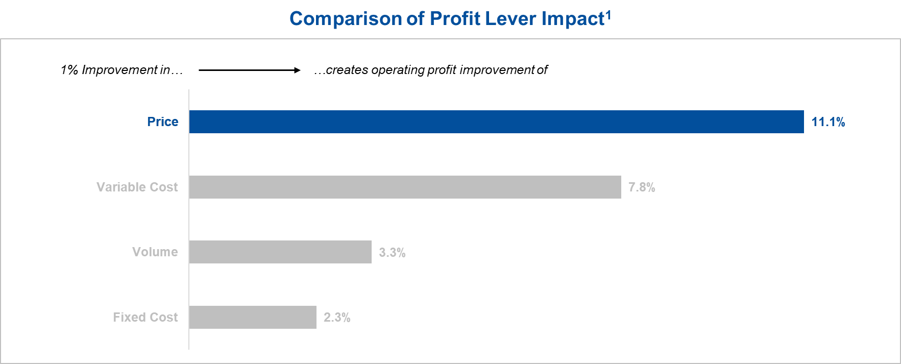 graphic-profit-lever-2